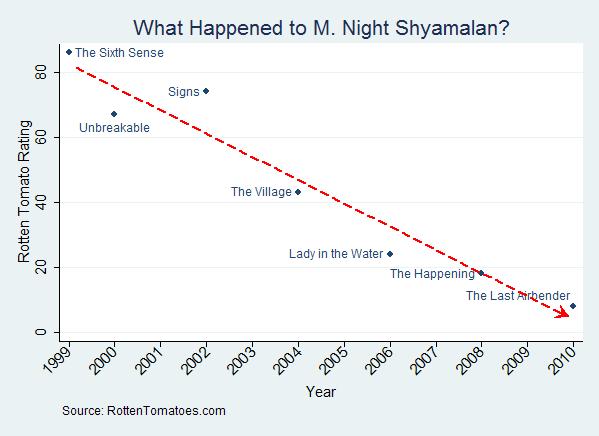 Shyamalan