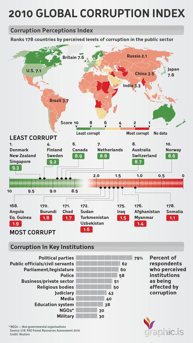Global-corruption-index