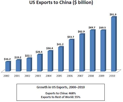Economix-07chinaimports-custom1
