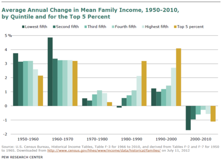 Pew_History_Middle_Class_Families_Income_History