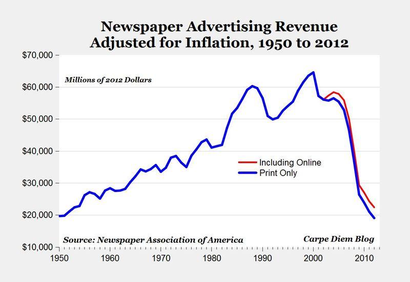 Newspaperads