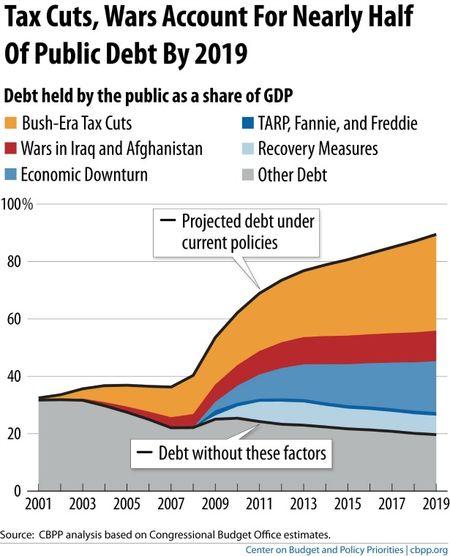 Debtsourcesgraph.banner.CBPP