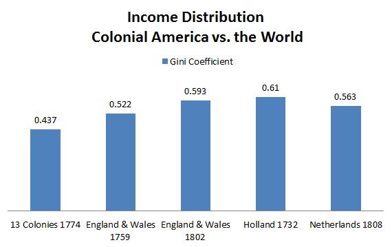 Income_Distribution_Colonial_America