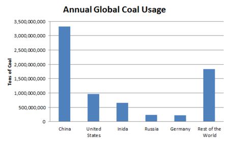 Global_Coal_Usage