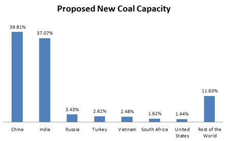 Global_Coal_New_Capacity