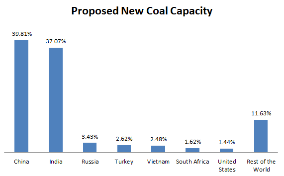 Global_Coal_New_Capacity