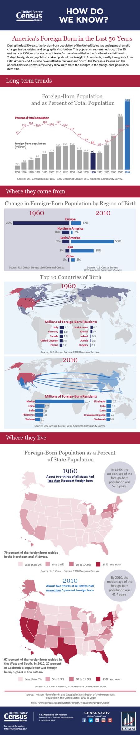 Foreign-born--50-years-growth