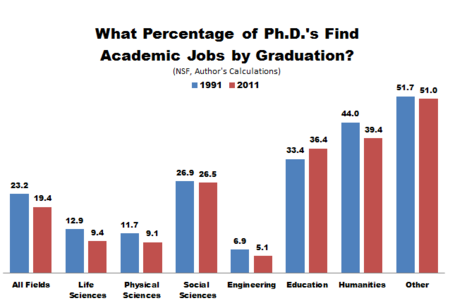 NSF_PhDs_Academic_Jobs