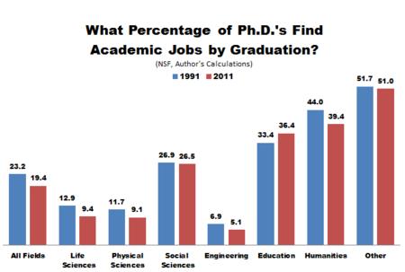 NSF_PhDs_Academic_Jobs