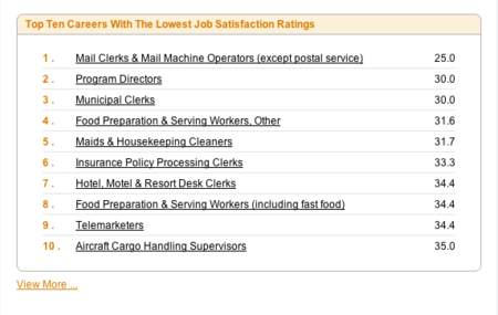 Top-10-least-satisfying-careers-myplancom