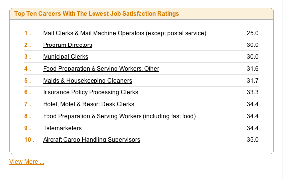Top-10-least-satisfying-careers-myplancom
