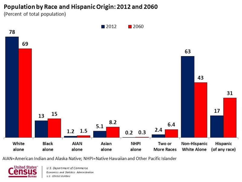 Racehispanic_graph