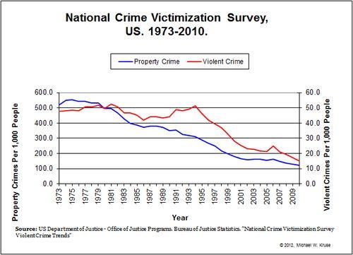 abuse and national crime victimization National crime victimization survey (ncvs), bureau of justice statistics   provides statistics on drug use and crime, drug law violations, drug.