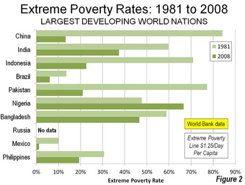 Cox-wb-poverty-2