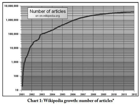 Numberofwikipediaarticles-615