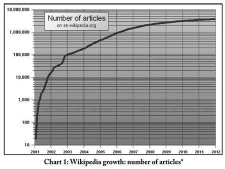Numberofwikipediaarticles-615