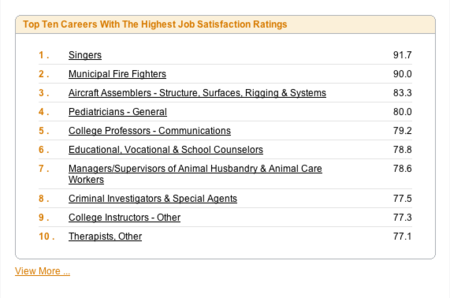 Top-10-most-satisfying-careers-myplancom