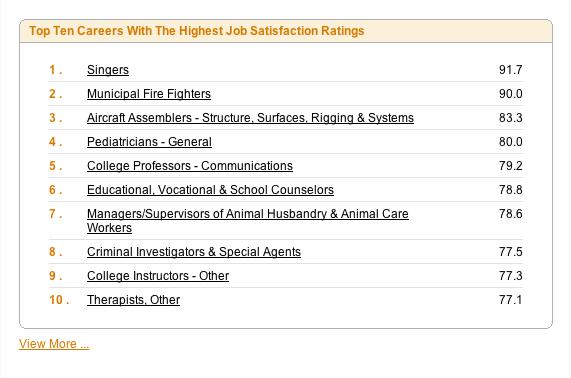 Top-10-most-satisfying-careers-myplancom