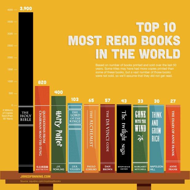 Most-read-books