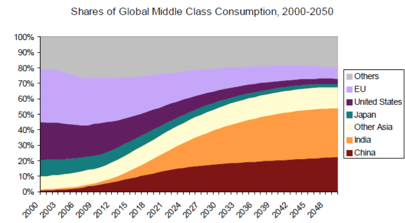 Global-middle-class-consumption-2