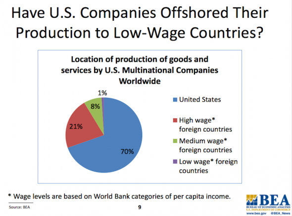 Production-isnt-going-to-just-low-wage-countries.jpg