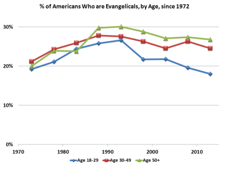 Evangelical-by-Age