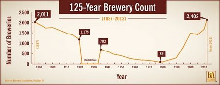 125-Brewery-Count_hr-600x233