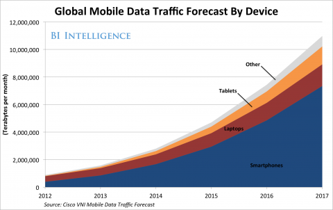 Global mobile data traffic by device-1