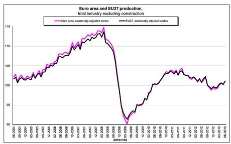 Ind-production-eu_2665098c
