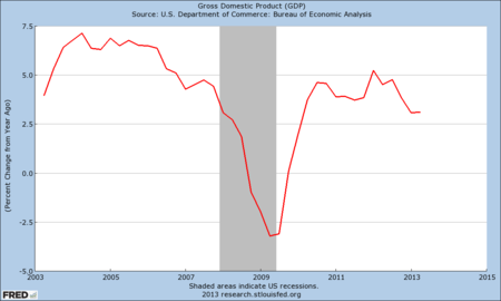 Fred-nominal-gdp