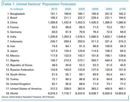 091313population
