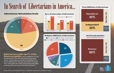 110613.Libertarians1