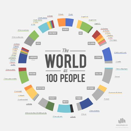 TheWorldas100People_519247ce0980d_w1500.png