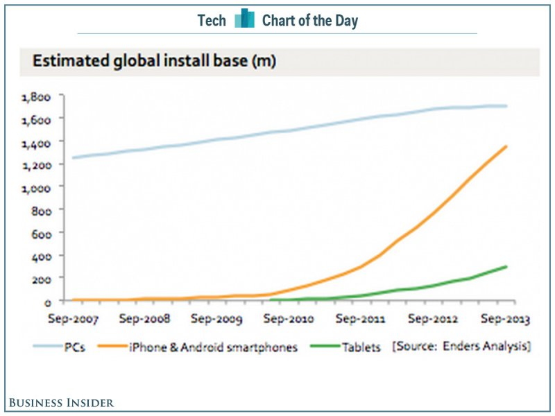 Chart-of-the-day-smartphones-pcs