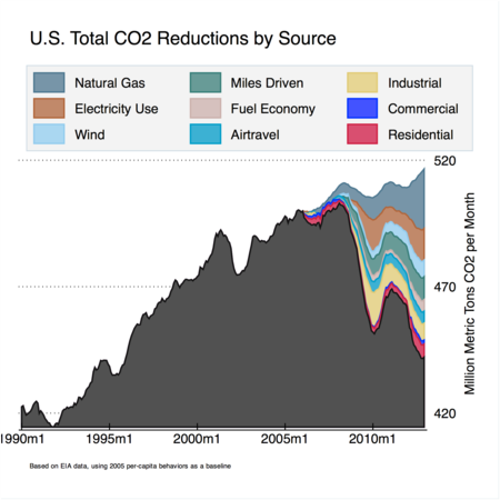 U-s-total-co2-reductions