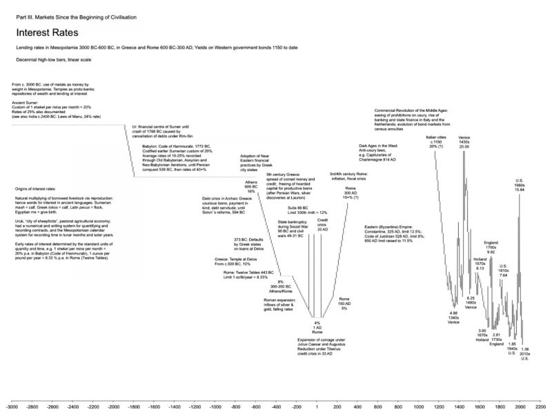Long-term-charts 25-12