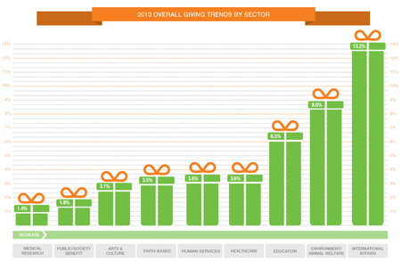2013-Overall-Giving-Trends-By-Sector-Blackbsud