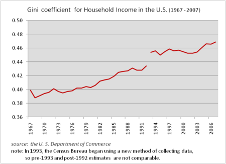 The_US_Gini_Coefficient_for_Household_Income_(1967_-_2007_)