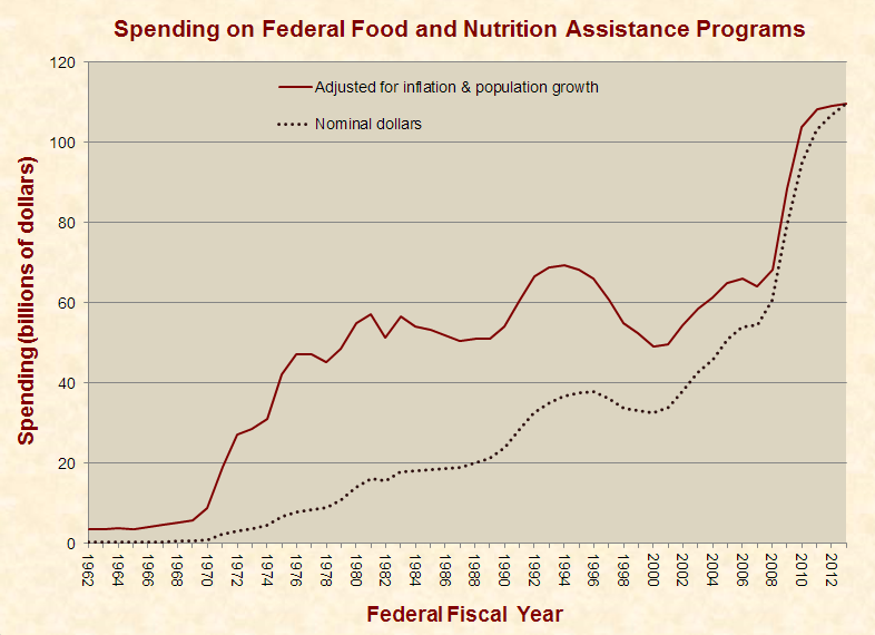 Federal_food_and_nutrition_assistance_1962-2013