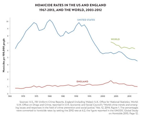 141209_Charts-Homicide-Rates-US-England.jpg.CROP.promovar-mediumlarge