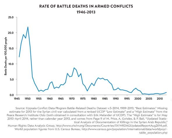141209_Charts-armedconflicts.jpg.CROP.promovar-mediumlarge