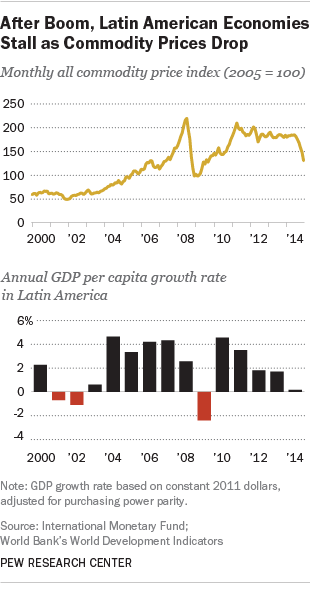 FT_15.07.15_latinAmericaGrowth_gdp