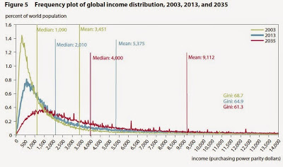 World income 1