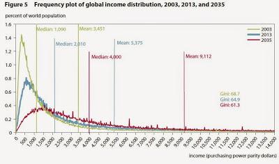 World income 1