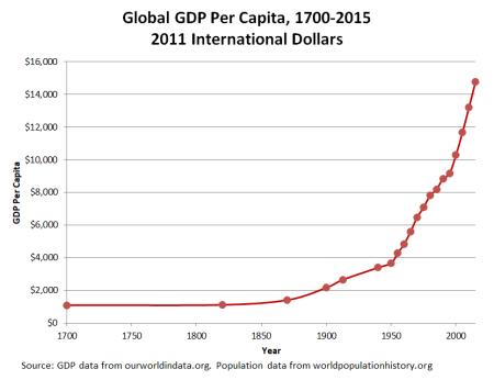 GDP 1700-2015