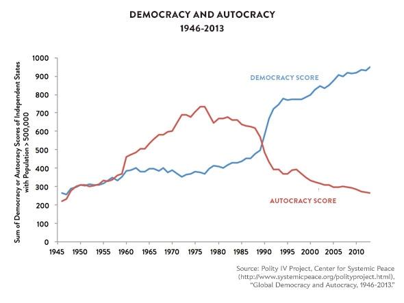 141209_Charts-Autocracy.jpg.CROP.promovar-mediumlarge