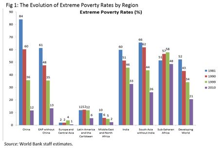 Extreme poverty in Africa? Essay?