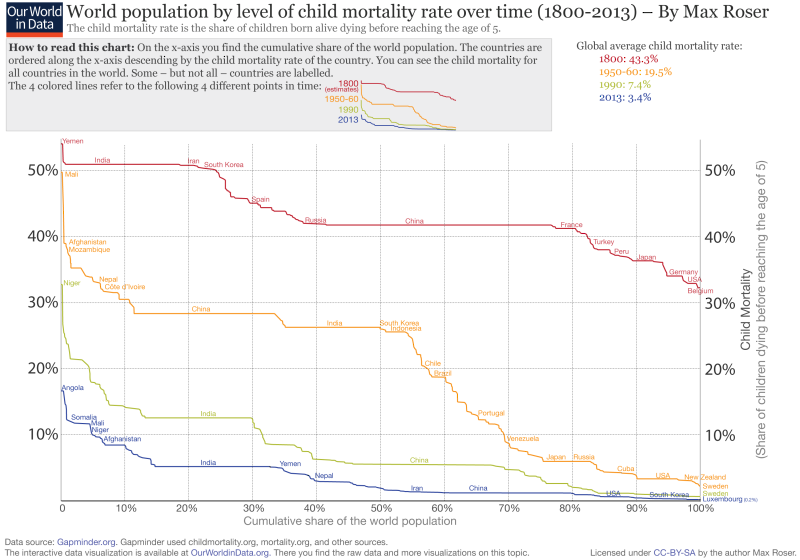 Ourworldindata_world-population-by-level-of-child-mortality