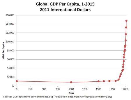 GDP 1-2015