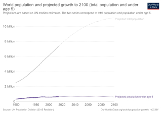 World-population-and-projected-growth-to-2100-total-population-and-under-age-5